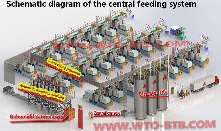 Central feeding system,automatic feeding system,central material feeding system, centralized feeding system, central conveying system,centralized conveying system